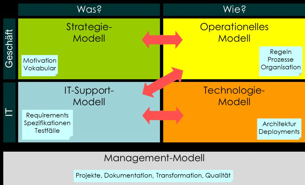 MDEE Framework